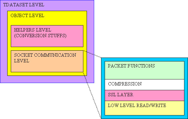 mysql direct diagram